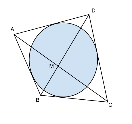 quadrilatero con circonferenza