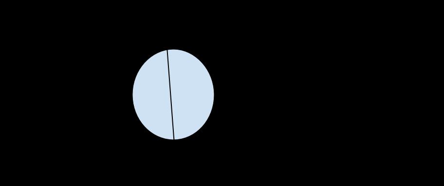 triangolo e circonferenza