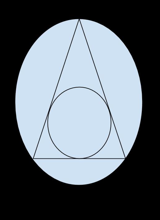 triangolo isoscele circonferenze