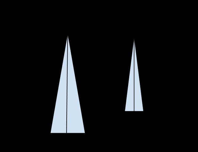 triangoli isoscele simili