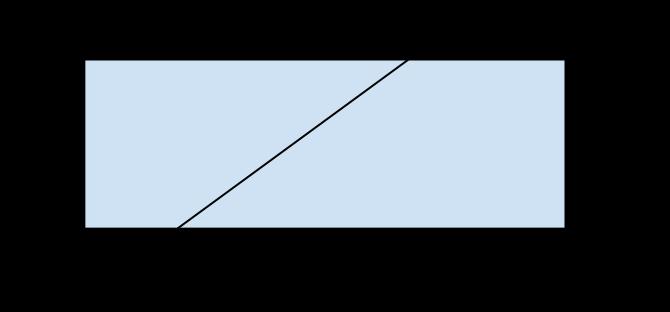 rettangolo con corda
